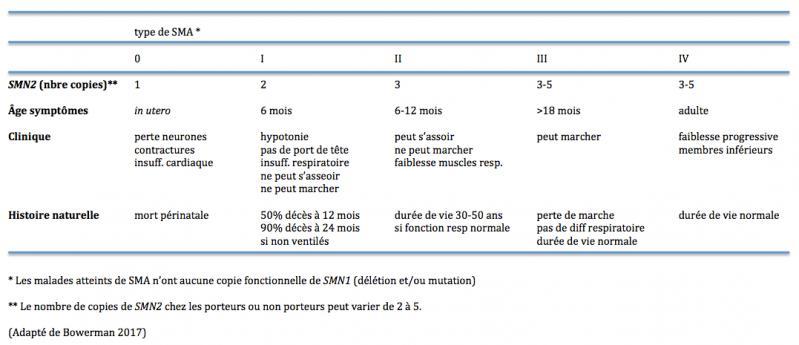 Sma table 1