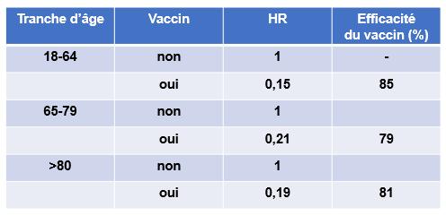 Efficacite vaccin ecosse vasileiou et al 2