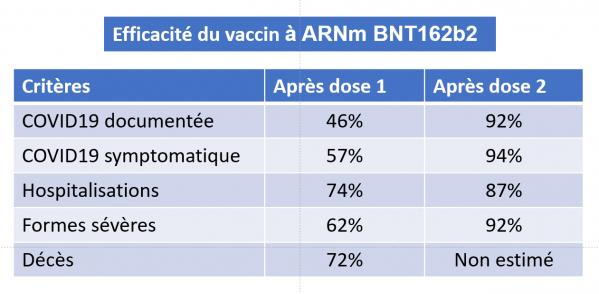 Efficacite vaccin pfizer biontech dagan et al