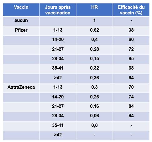 Efficacite vaccins ecosse vasileiou et al 1